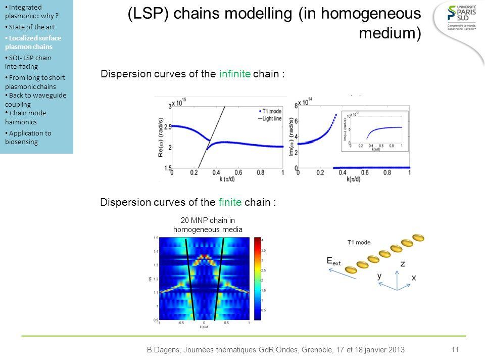 B.Dagens, Journées thématiques GdR Ondes, Grenoble, 17 et 18 janvier 2013 11 (LSP) chains modelling (in homogeneous medium) Dispersion curves of the i