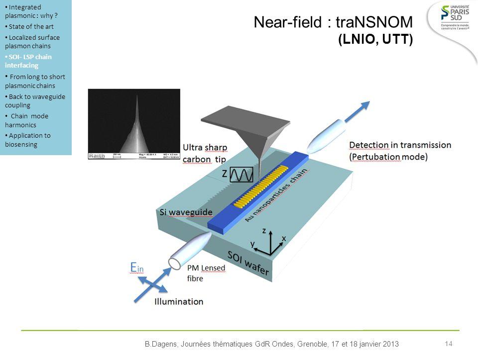 B.Dagens, Journées thématiques GdR Ondes, Grenoble, 17 et 18 janvier 2013 14 Near-field : traNSNOM (LNIO, UTT) Integrated plasmonic : why .