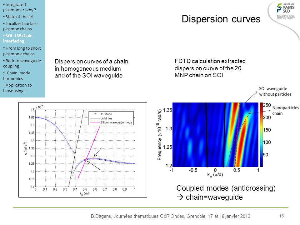 B.Dagens, Journées thématiques GdR Ondes, Grenoble, 17 et 18 janvier 2013 16 Dispersion curves FDTD calculation extracted dispersion curve of the 20 MNP chain on SOI Coupled modes (anticrossing) chain=waveguide Integrated plasmonic : why .