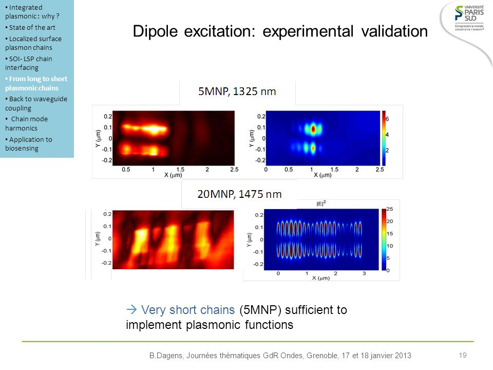 B.Dagens, Journées thématiques GdR Ondes, Grenoble, 17 et 18 janvier 2013 19 Dipole excitation: experimental validation Very short chains (5MNP) sufficient to implement plasmonic functions Integrated plasmonic : why .