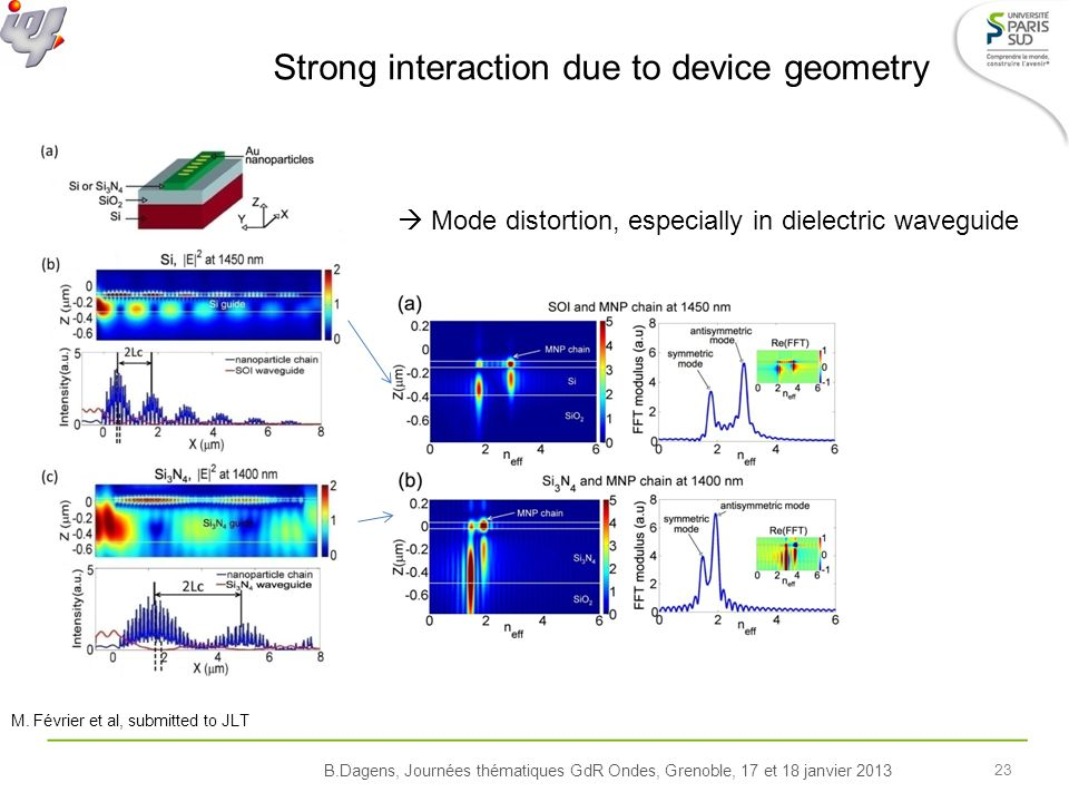 B.Dagens, Journées thématiques GdR Ondes, Grenoble, 17 et 18 janvier 2013 23 Strong interaction due to device geometry Mode distortion, especially in dielectric waveguide M.