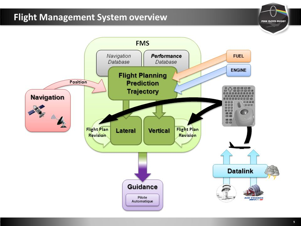 Flight Management System overview 5 GuidanceGuidance FMSPerformance DatabasePerformance Navigation Database Navigation Database Position VerticalLateral Flight Plan Revision Flight Plan Revision Flight Planning PredictionTrajectory Pilote Automatique DatalinkDatalink NavigationNavigation FUELFUEL ENGINEENGINE