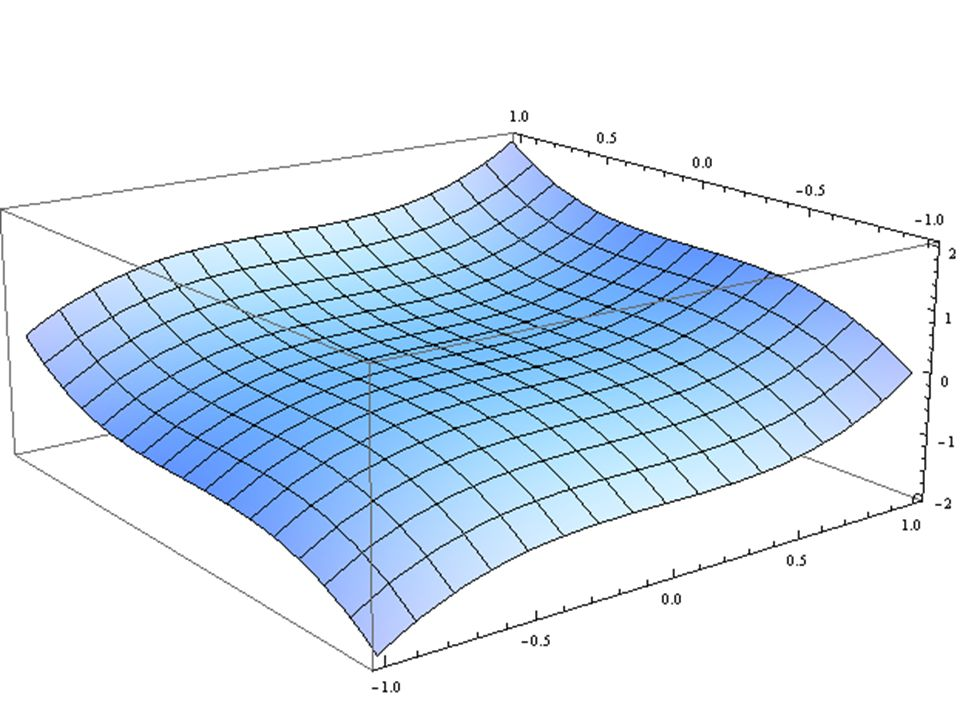 B&B et intervalles (méthodes globales déterministes) zSoit la fonction: f(x,y) = 333.75 y 6 + x 2 (11 x 2 y 2 - y 6 - 121 y 4 - 2) + 5.5 y 8 + x / (2y) zSi lon calcule f(77617,33096), on obtient environ 1.172603.