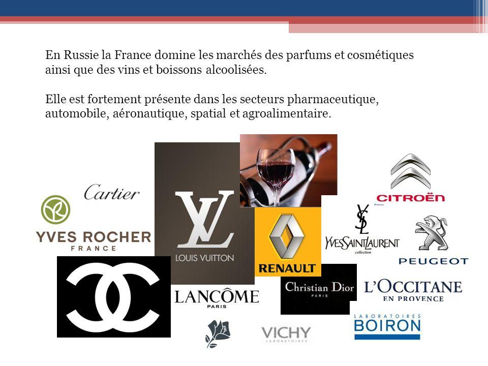 En Russie la France domine les marchés des parfums et cosmétiques ainsi que des vins et boissons alcoolisées.