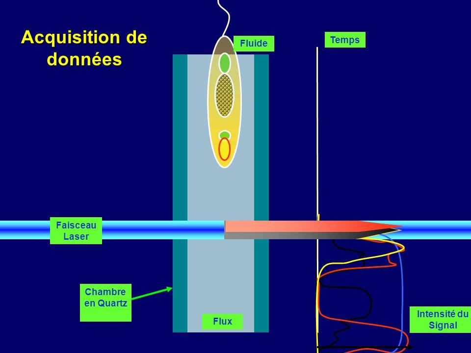 Temps Flux Faisceau Laser Chambre en Quartz Fluide Intensité du Signal Acquisition de données