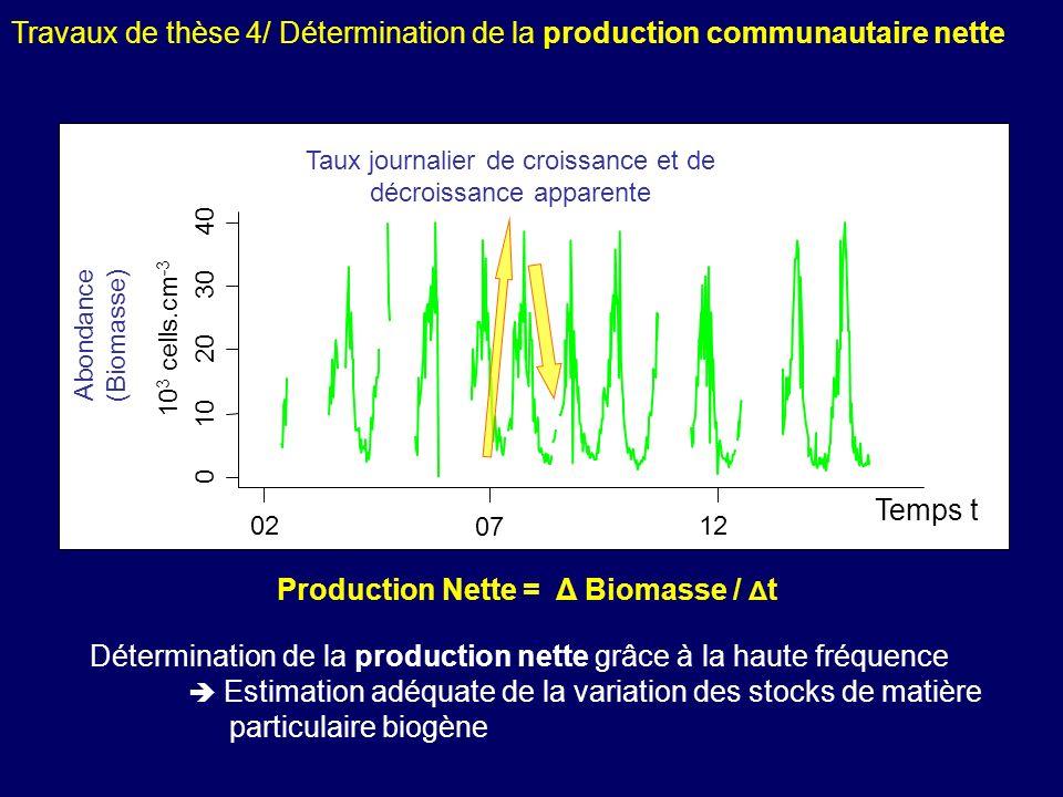 Pour chaque type cellulaire et grâce à lobservation à haute fréquence Temps t 0 10 20 30 40 02 07 12 10 3 cells.cm -3 Taux journalier de croissance et