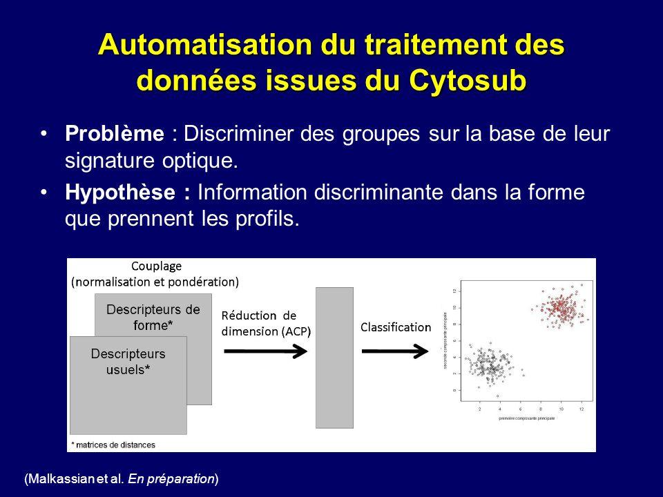 Automatisation du traitement des données issues du Cytosub Problème : Discriminer des groupes sur la base de leur signature optique. Hypothèse : Infor
