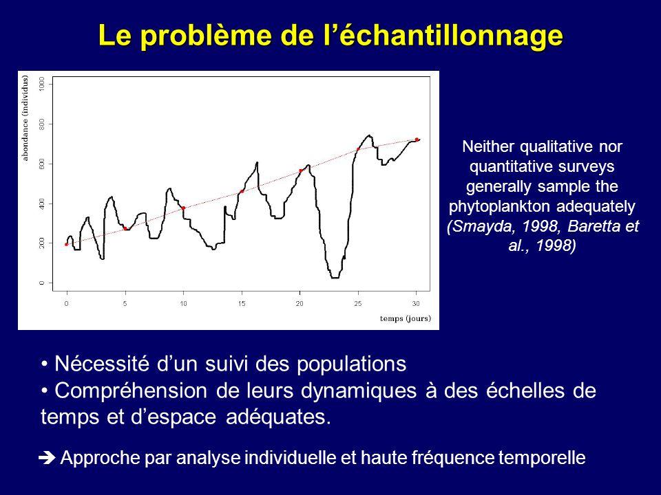 Le problème de léchantillonnage Nécessité dun suivi des populations Compréhension de leurs dynamiques à des échelles de temps et despace adéquates. Ap