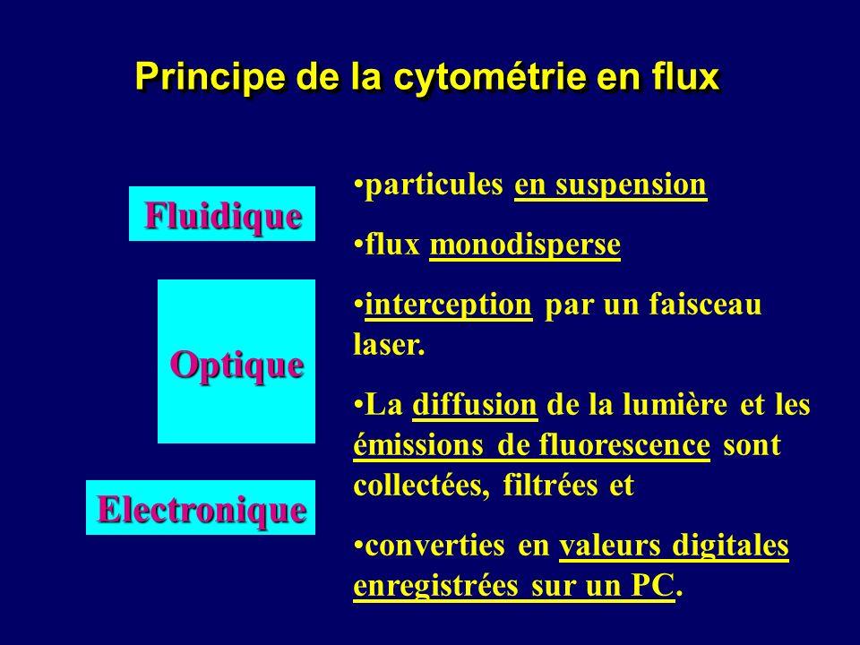 Principe de la cytométrie en flux particules en suspension flux monodisperse interception par un faisceau laser. La diffusion de la lumière et les émi