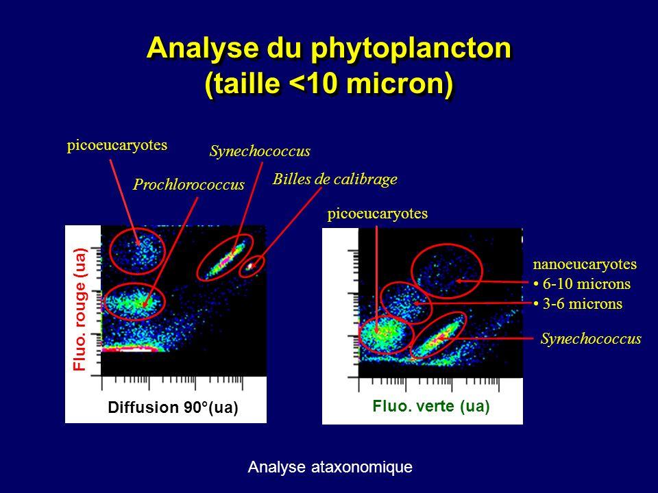 Analyse du phytoplancton (taille <10 micron) Fluo. verte (ua) Diffusion 90°(ua) Fluo. rouge (ua) Prochlorococcus picoeucaryotes Synechococcus picoeuca