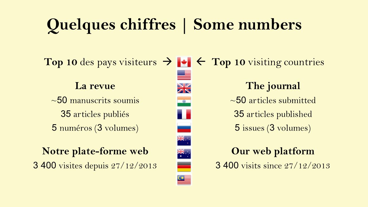 Top 10 visiting countries The journal ~ 50 articles submitted 35 articles published 5 issues ( 3 volumes) Our web platform 3 400 visits since 27/12/20