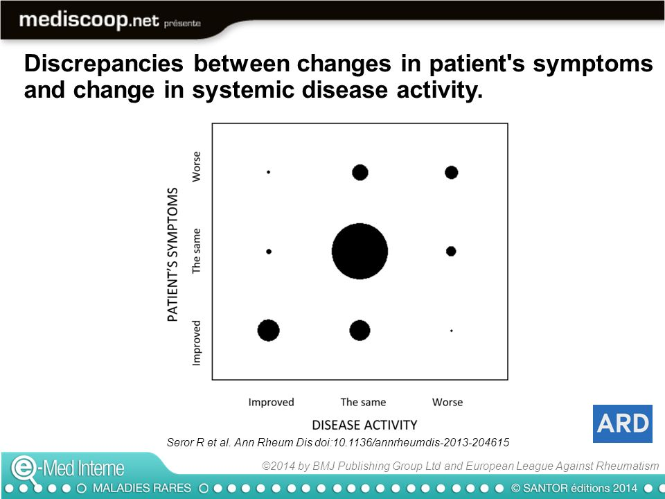 Seror R et al. Ann Rheum Dis doi:10.1136/annrheumdis-2013-204615 Discrepancies between changes in patient's symptoms and change in systemic disease ac