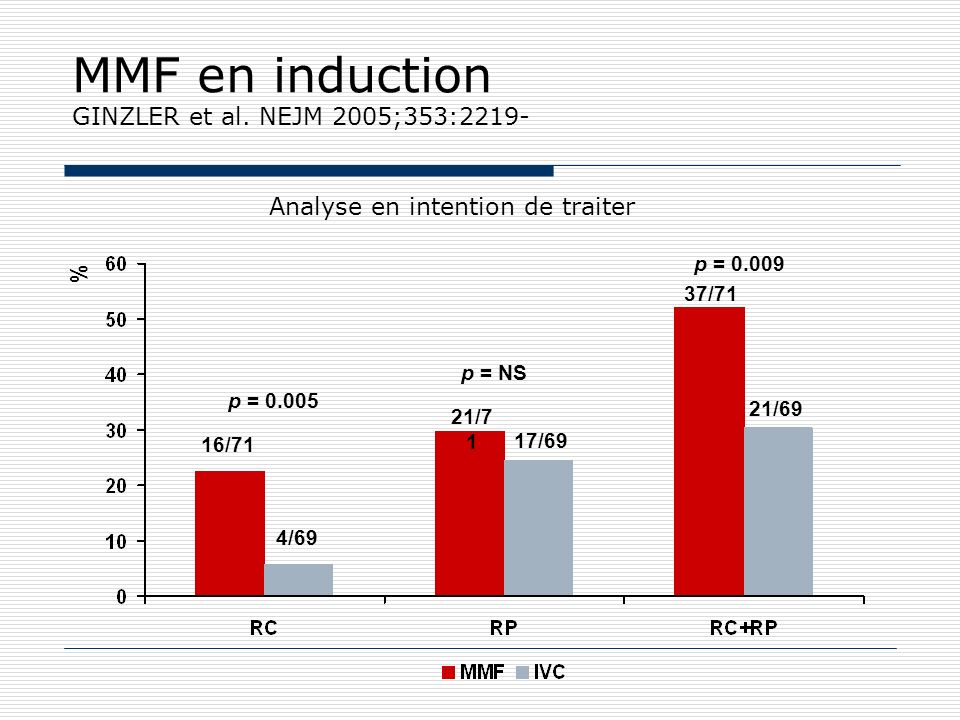 MMF en induction GINZLER et al.