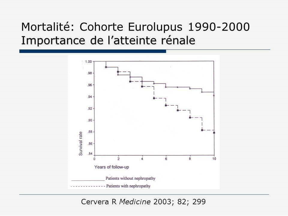 Entretien Entretien Réduction risque de rechute avec CY-L Prednisone PO et CY-L Bolus/mois – 6mois et /3mois – 2 ans CY-S Bolus/mois – 6mois Boumpas Lancet 1992; 340:741