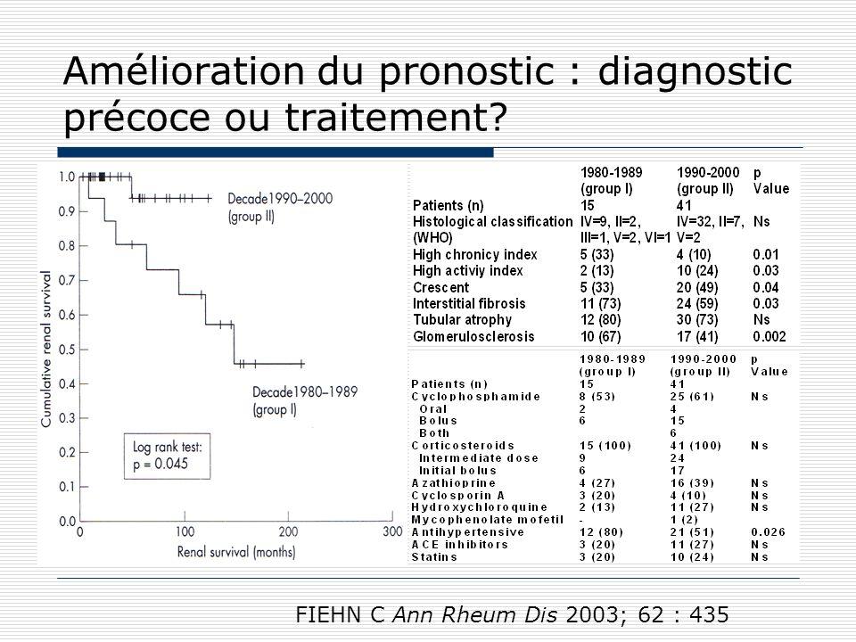 Traitement des glomérulonéphrites prolifératives actives ISN/RPS 2003: III ou IV A +/-C +/-V
