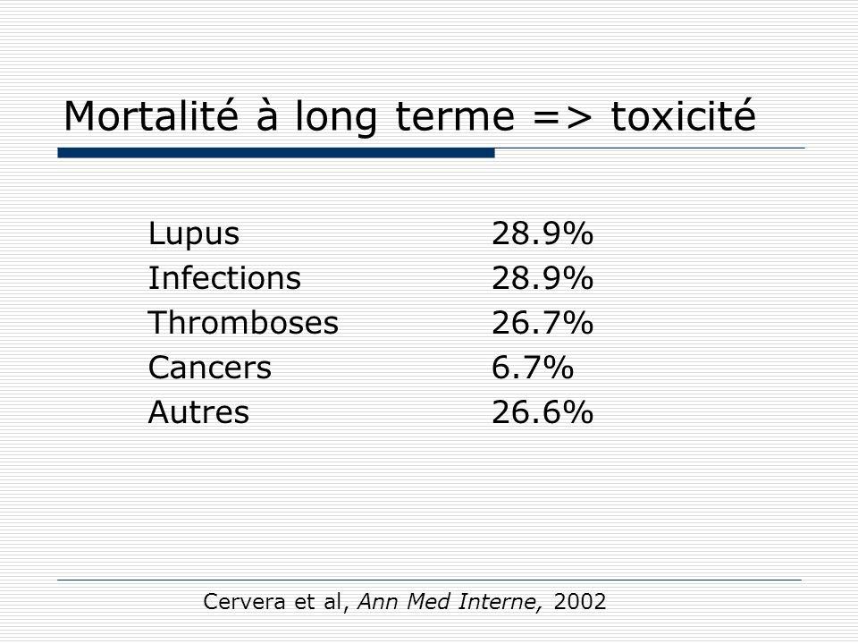 MAINTAIN F Houssiau; ACR octobre 2009 Supériorité du mycophénolate mofétil sur lazathioprine pour le maintien de la rémission des néphropathies lupiques prolifératives.