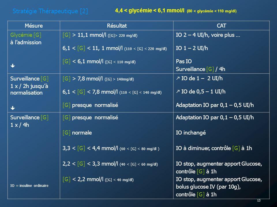 13 MésureRésultatCAT Glycémie [G] à ladmission [G] > 11,1 mmol/l ([G]> 220 mg/dl) 6,1 < [G] < 11, 1 mmol/l (110 < [G] < 220 mg/dl) [G] < 6,1 mmol/l ([