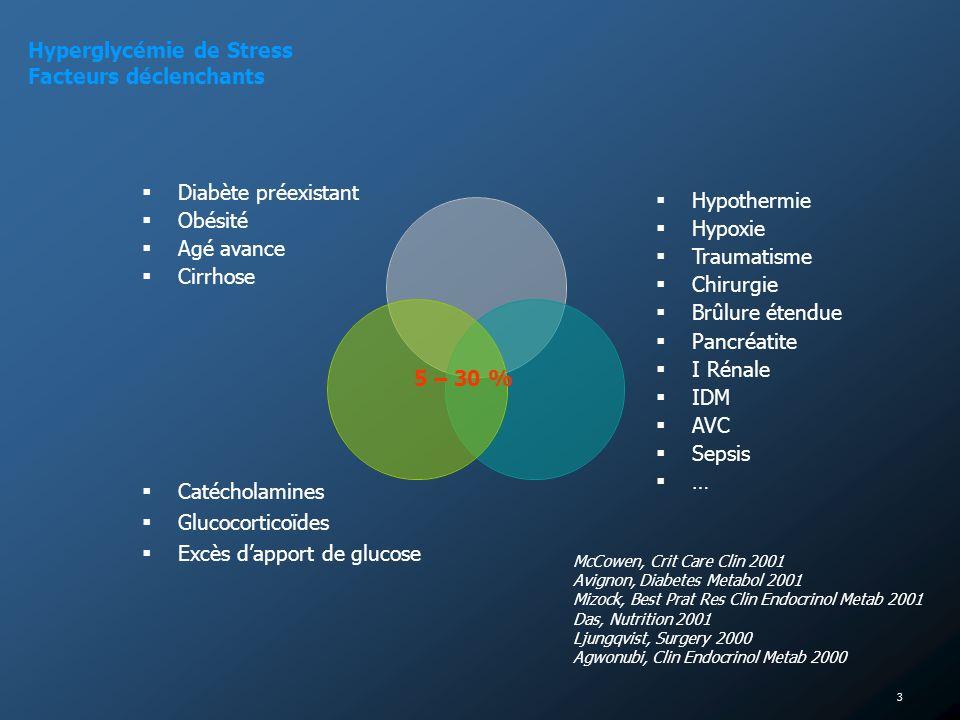 4 Hyperglycémie de Stress - Physiopathologie - Hormones de Contre – Régulation Glucagon GH Catécholamines Glucocorticoïdes Médiateurs proinflammatoires TNF IL 1 IL 6 Production Glucose Utilisation Glucose Foie : 50 à 200 % glycogénolyse intrahépatocytaire alanine (protéolyse musc strié) lactate (cycle de CORI) glycérol (lipolyse adipocytaire) Rein Tissus insulino-indépendants SN GB, GR MPS - Capture Glucose (GLUT-1) - Utilisation Glucose Tissus insulino-dépendants Myocarde Muscles Foie Adipocytes - Capture Glucose (GLUT- 4) - Néoglucogénogénèse McCowen, Crit Care Clin 2001 Avignon, Diabetes Met 2001 Mizock, Best Pract Res Clin Endo Metab 2001 Virkamaki, Endocrinoloy 1994 + Insulinorésistance