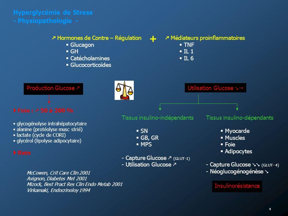 4 Hyperglycémie de Stress - Physiopathologie - Hormones de Contre – Régulation Glucagon GH Catécholamines Glucocorticoïdes Médiateurs proinflammatoire