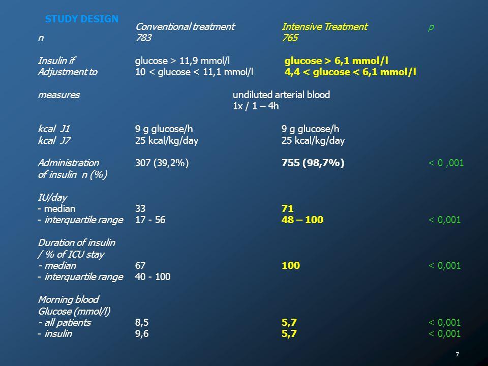 7 Conventional treatmentIntensive Treatmentp n 783765 Insulin if glucose > 11,9 mmol/l glucose > 6,1 mmol/l Adjustment to 10 < glucose < 11,1 mmol/l 4