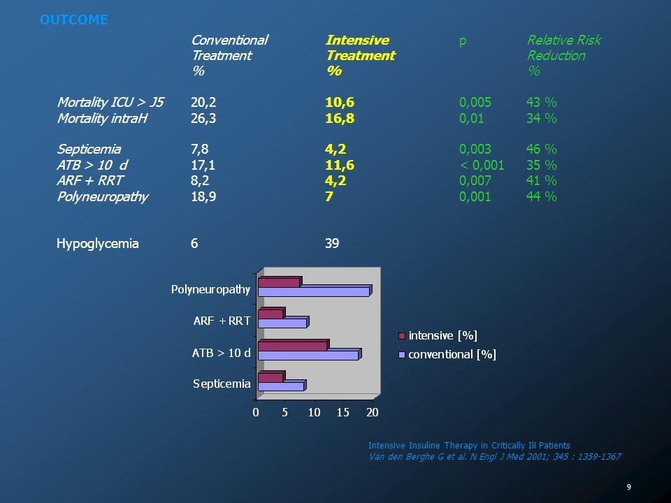 10 Bactéricidie intraçellulaire des PN Réserve oxidative des PN Pouvoir dopsonisation Capacité de liaison Ac – Ag (glycosylation des Ig) Expression iCR3b par Candida albicans Effet inotrope négatif / canaux K - ATP Stress oxidatif, R° cytosoliques VD endothéliale coronaire NO – dépendante Etat prothrombotique [AGL] / toxicité myocarde ischémique VD endothéliale NO – dépendante Acidose intracellulaire (lactate) [glutamate] neuroexcitateur Hostetter, J Infect Dis 1990 Kwoun, J Parenter Enteral Nutr 1997 Geerlings, FEMS Immunol Med Microbiol 1999 Gore, J Trauma 2001 Sieber, Crit Care Med 1992 Williams, Circulation 1998 Scott, Stroke 1999 Schurr, Ann NY Acad Sci 1999 Lin, Neurosci Letter 2000 Capes, Stroke 2001 Akbari, J Vazsc Surg 1998 Williams, Circulation 1998 Ljungqvist, Surgery 2000 Nishikawa,, Nature 2000 Capes, Lancet 2000 Groeneveld, Crit Care 2002 Kersten, Am J Physiol 2001 DAmico, Diabetologica 2001 Infections Cicatrisation SNC Myocarde INSULIN : a wonder drug in the critically ill .