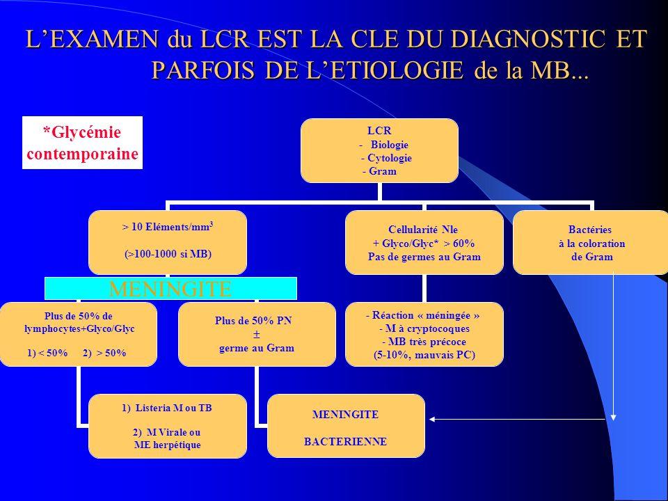 LEXAMEN du LCR EST LA CLE DU DIAGNOSTIC ET PARFOIS DE LETIOLOGIE de la MB... LCR - Biologie - Cytologie - Gram > 10 Eléments/mm 3 (>100-1000 si MB) Pl