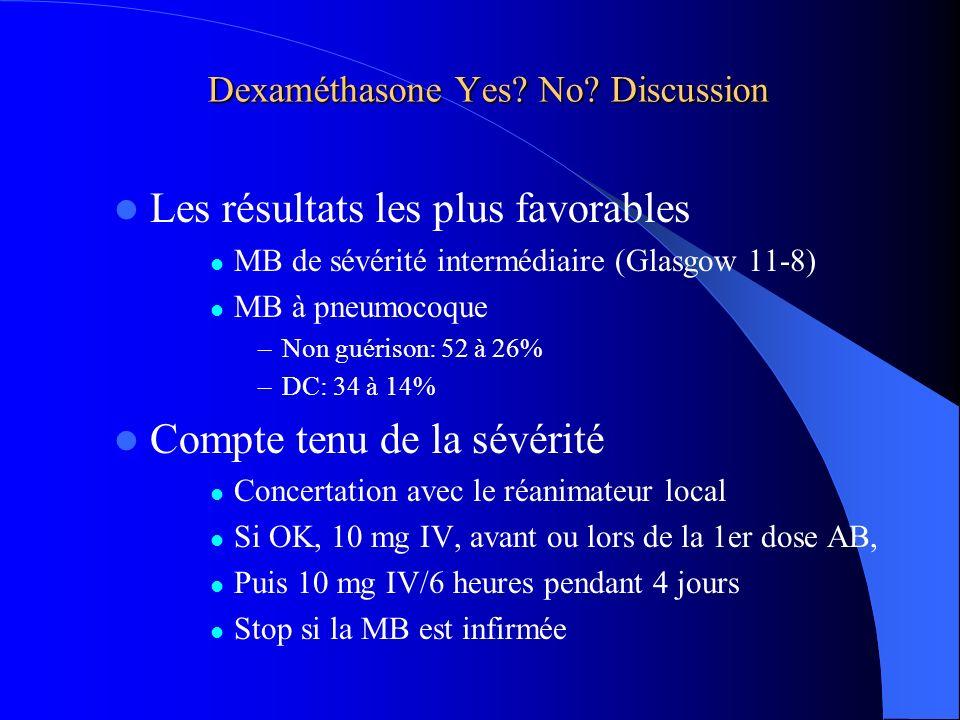 Dexaméthasone Yes? No? Discussion Les résultats les plus favorables MB de sévérité intermédiaire (Glasgow 11-8) MB à pneumocoque –Non guérison: 52 à 2