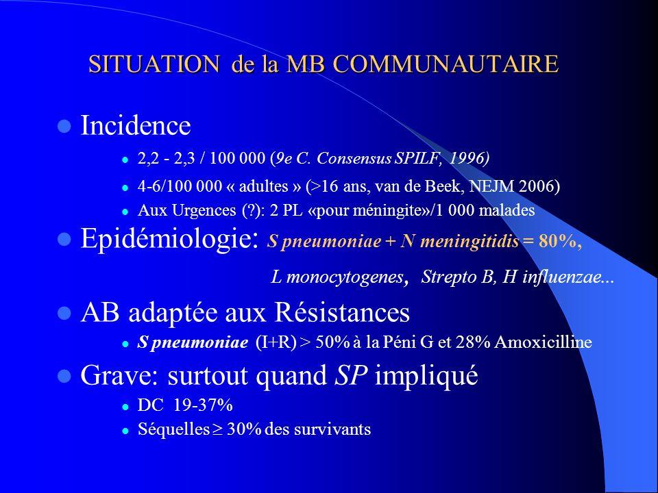 SITUATION de la MB COMMUNAUTAIRE Incidence 2,2 - 2,3 / 100 000 (9e C. Consensus SPILF, 1996) 4-6/100 000 « adultes » (>16 ans, van de Beek, NEJM 2006)
