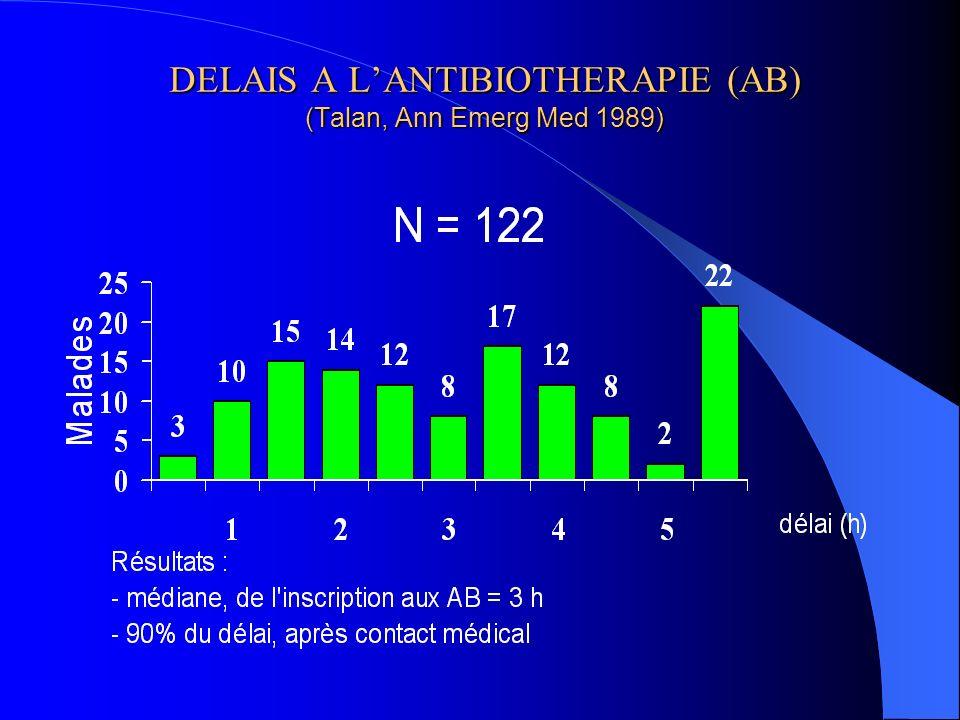 DELAIS A LANTIBIOTHERAPIE (AB) (Talan, Ann Emerg Med 1989)