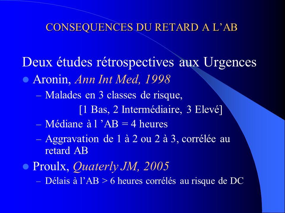CONSEQUENCES DU RETARD A LAB Deux études rétrospectives aux Urgences Aronin, Ann Int Med, 1998 – Malades en 3 classes de risque, [1 Bas, 2 Intermédiai