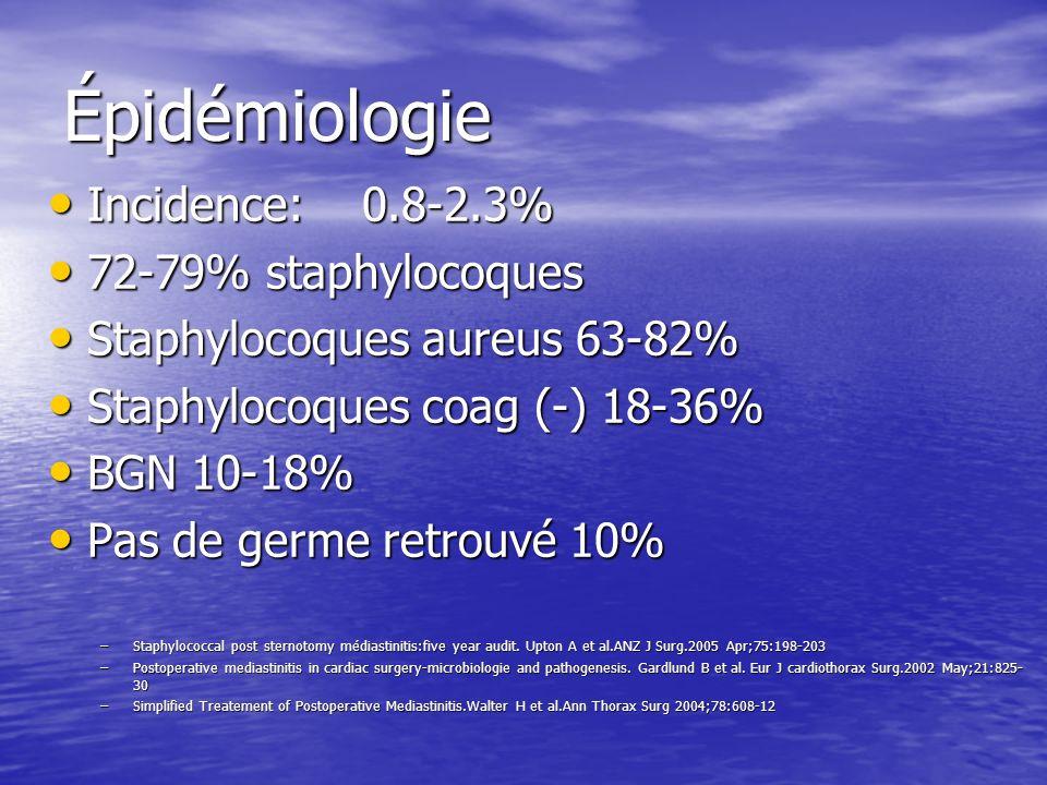 Épidémiologie Incidence:0.8-2.3% Incidence:0.8-2.3% 72-79% staphylocoques 72-79% staphylocoques Staphylocoques aureus 63-82% Staphylocoques aureus 63-82% Staphylocoques coag (-) 18-36% Staphylocoques coag (-) 18-36% BGN 10-18% BGN 10-18% Pas de germe retrouvé 10% Pas de germe retrouvé 10% –Staphylococcal post sternotomy médiastinitis:five year audit.