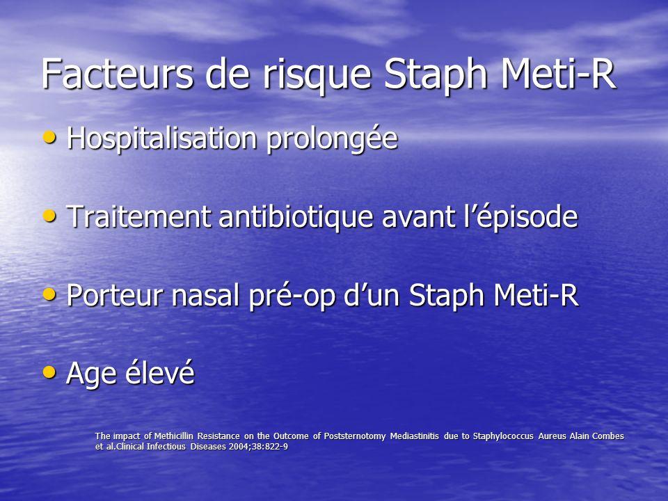 Facteurs de risque de Mortalité Age important Age important Ré opérations Ré opérations Temps opératoire Temps opératoire Septicémies à Staph Meti-R augmentent la mortalité mais pas pour les médiastinites.