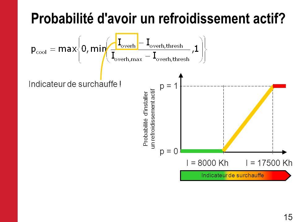 15 Probabilité d'avoir un refroidissement actif? Indicateur de surchauffe ! Probabilité d'installer un refroidissement actif p = 1 p = 0 I = 8000 KhI