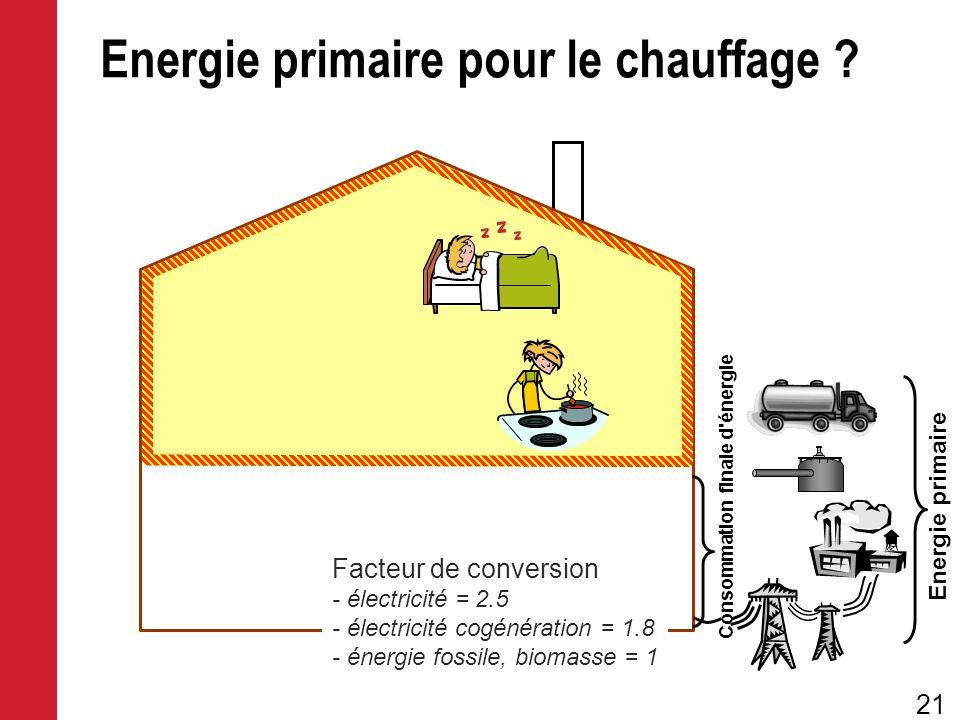 21 Energie primaire Consommation finale d'énergie Energie primaire pour le chauffage ? Facteur de conversion - électricité = 2.5 - électricité cogénér