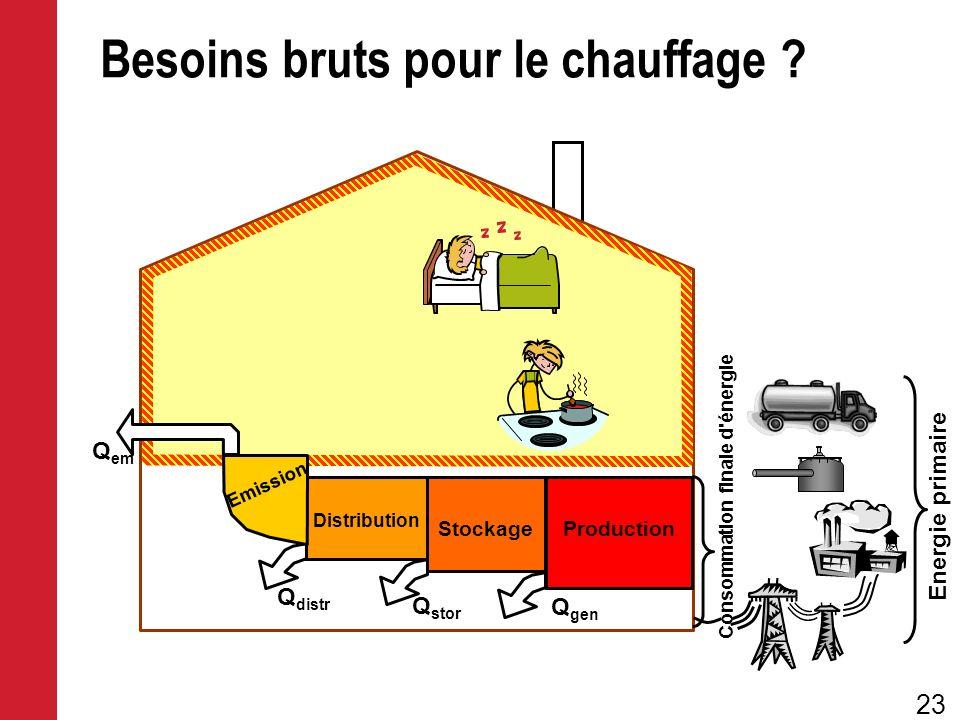 23 Energie primaire Consommation finale d'énergie Besoins bruts pour le chauffage ? Production Q gen Stockage Distribution Q stor Q distr Emission Q e