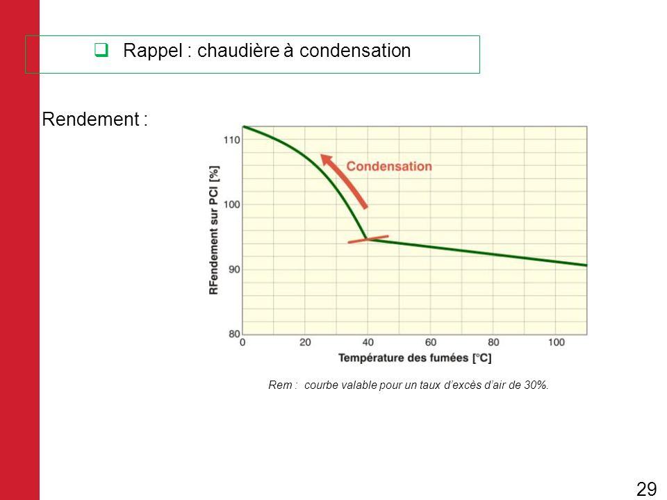 Rappel : chaudière à condensation Rendement : Rem : courbe valable pour un taux dexcès dair de 30%. 29