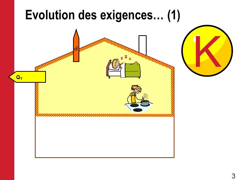 3 Evolution des exigences… (1) QTQT QTQT K