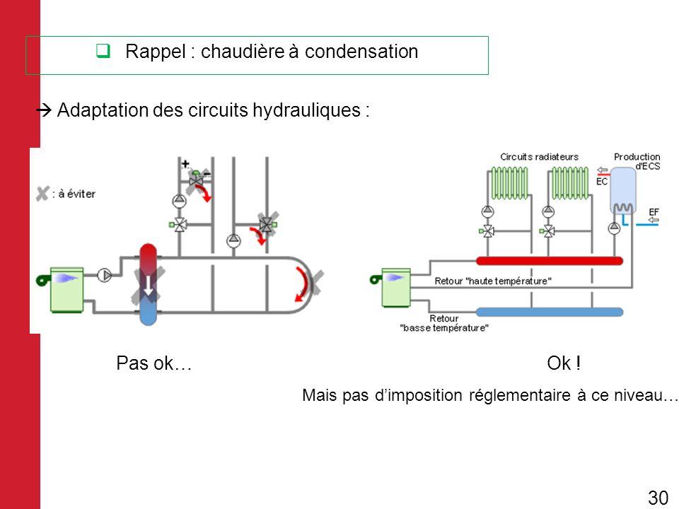 Adaptation des circuits hydrauliques : Pas ok… Ok ! Mais pas dimposition réglementaire à ce niveau… Rappel : chaudière à condensation 30