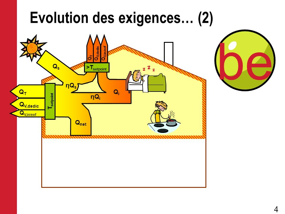 5 Energie primaire Consommation finale d énergie Evolution des exigences (3) QTQT Q V,in/exf Q V,dedic Stockage QTQT Q V,dedic Q V,in/exf Production Distribution Q em Q stor Q distr Q gen >T setpoint QiQi Q net QsQs ηQsηQs ηQ i T setpoint Emission EwEw