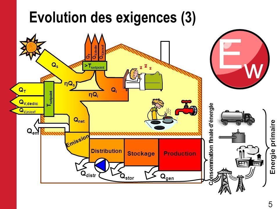 5 Energie primaire Consommation finale d'énergie Evolution des exigences (3) QTQT Q V,in/exf Q V,dedic Stockage QTQT Q V,dedic Q V,in/exf Production D