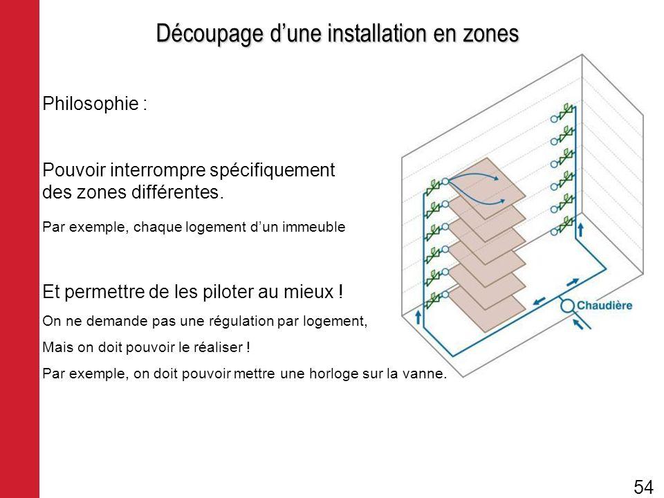 Découpage dune installation en zones Philosophie : Pouvoir interrompre spécifiquement des zones différentes. Par exemple, chaque logement dun immeuble