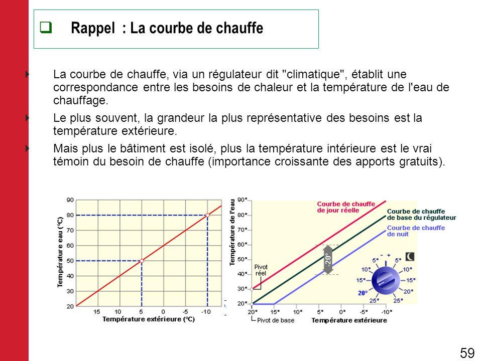Formation Conseiller en Performance Energétique des Bâtiments Rappel : La courbe de chauffe La courbe de chauffe, via un régulateur dit
