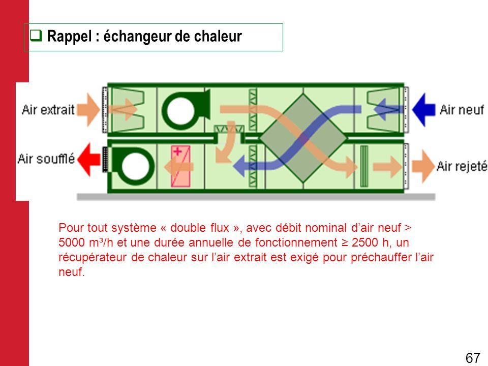 Rappel : échangeur de chaleur Pour tout système « double flux », avec débit nominal dair neuf > 5000 m³/h et une durée annuelle de fonctionnement 2500