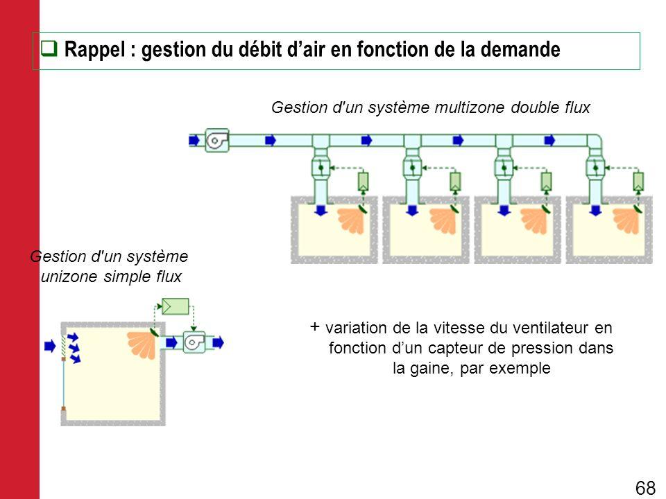 Rappel : gestion du débit dair en fonction de la demande Gestion d'un système multizone double flux Gestion d'un système unizone simple flux + variati
