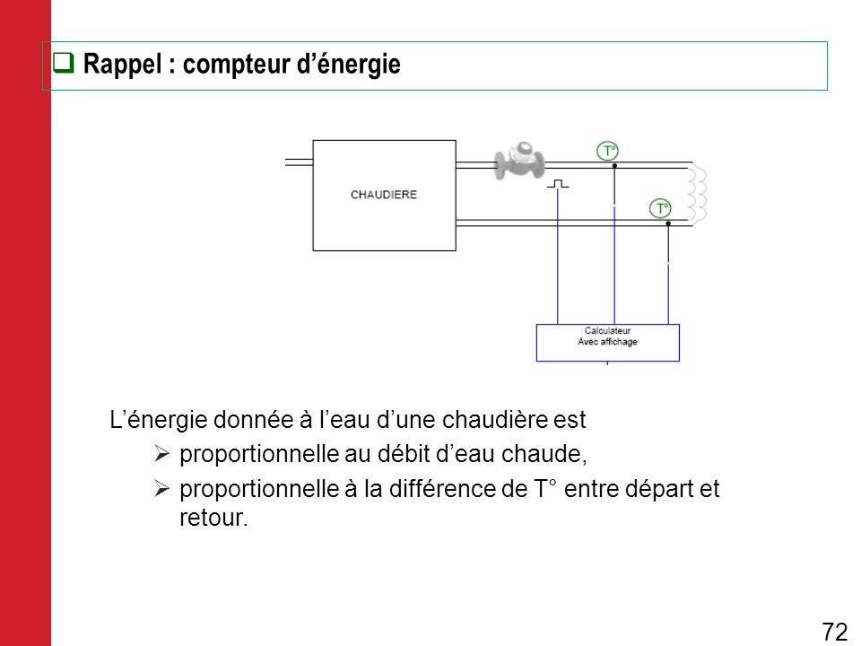 Rappel : compteur dénergie Lénergie donnée à leau dune chaudière est proportionnelle au débit deau chaude, proportionnelle à la différence de T° entre