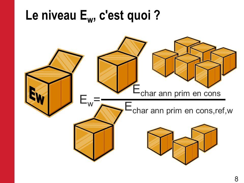 8 E char ann prim en cons E char ann prim en cons,ref,w Ew=Ew= Le niveau E w, c'est quoi ?