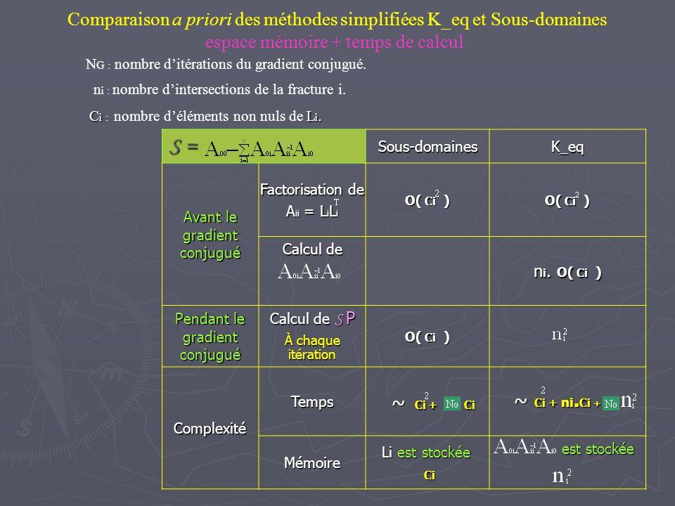 Comparaison a priori des méthodes simplifiées K_eq et Sous-domaines espace mémoire + temps de calcul S = Sous-domainesK_eq Avant le gradient conjugué