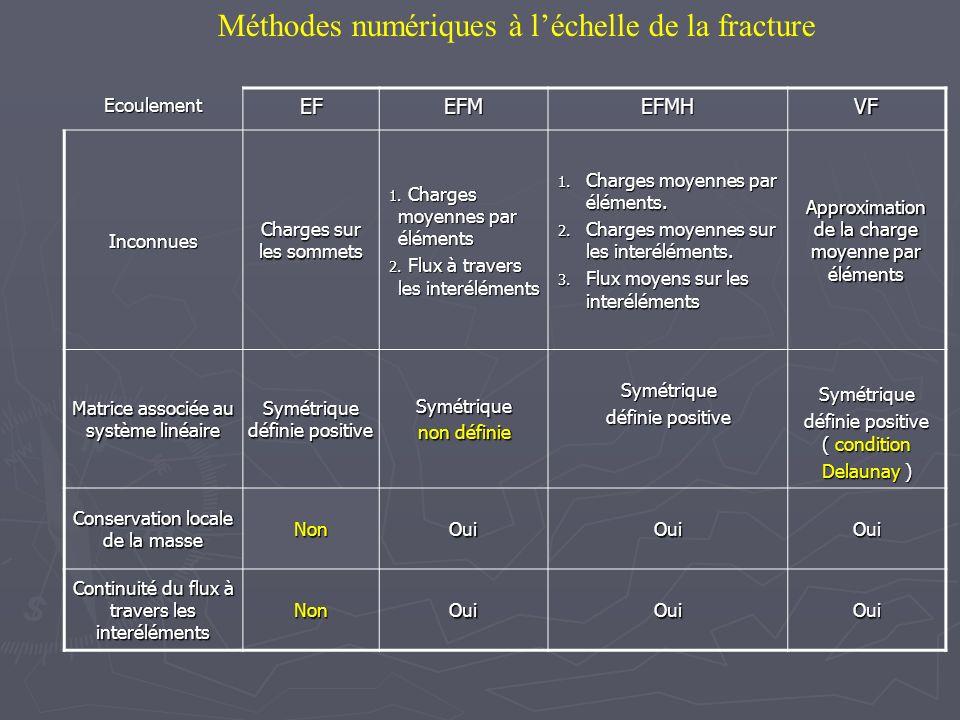 Méthodes numériques à léchelle de la fractureEcoulementEFEFMEFMHVF Inconnues Charges sur les sommets 1. Charges moyennes par éléments 2. Flux à traver