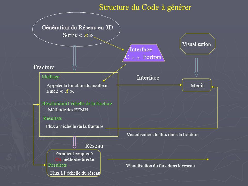Structure du Code à générer Génération du Réseau en 3D Sortie «. C » Maillage Appeler la fonction du mailleur Emc2 «.f ». Medit Interface Visualisatio