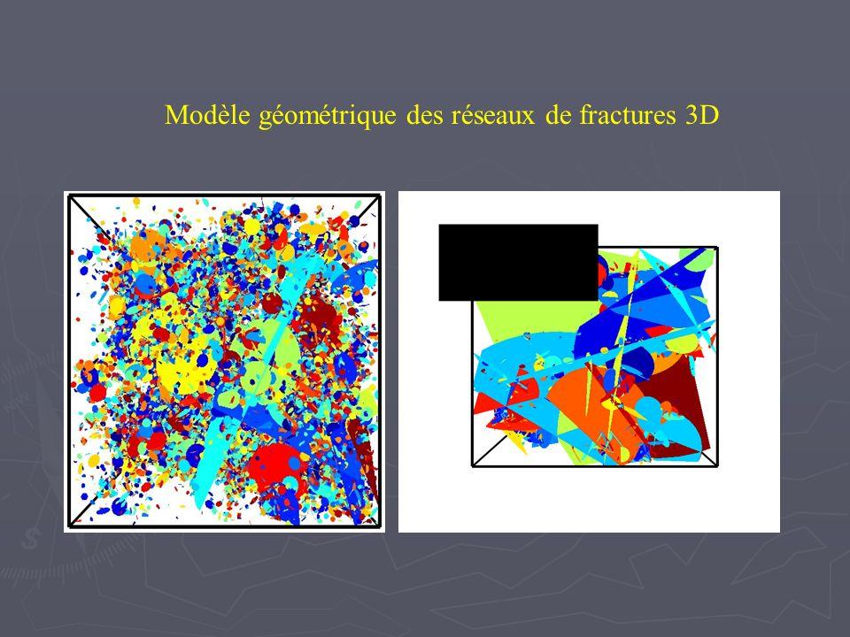 Modélisation des écoulements dans les réseaux de fractures Equations Equations Q = - K.